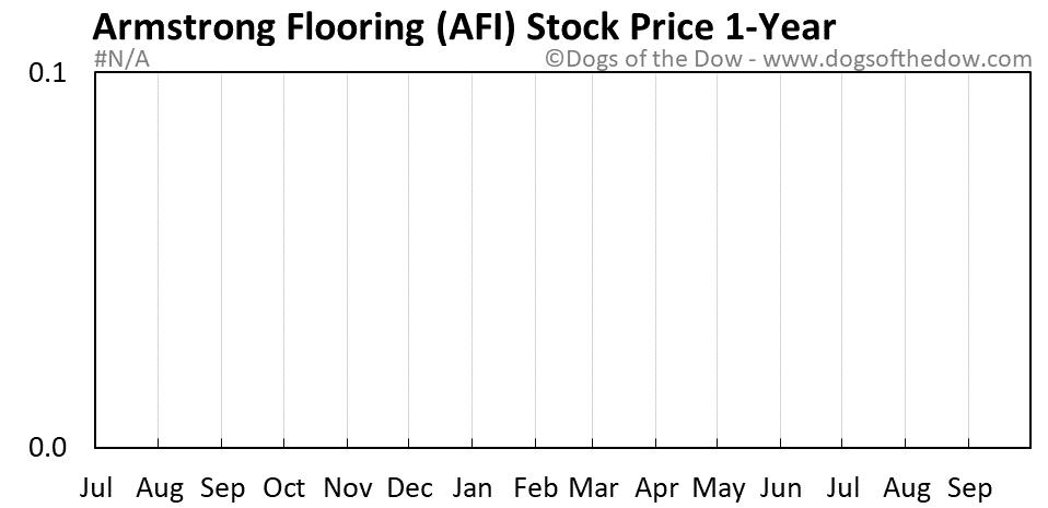 AFI 1-year stock price chart