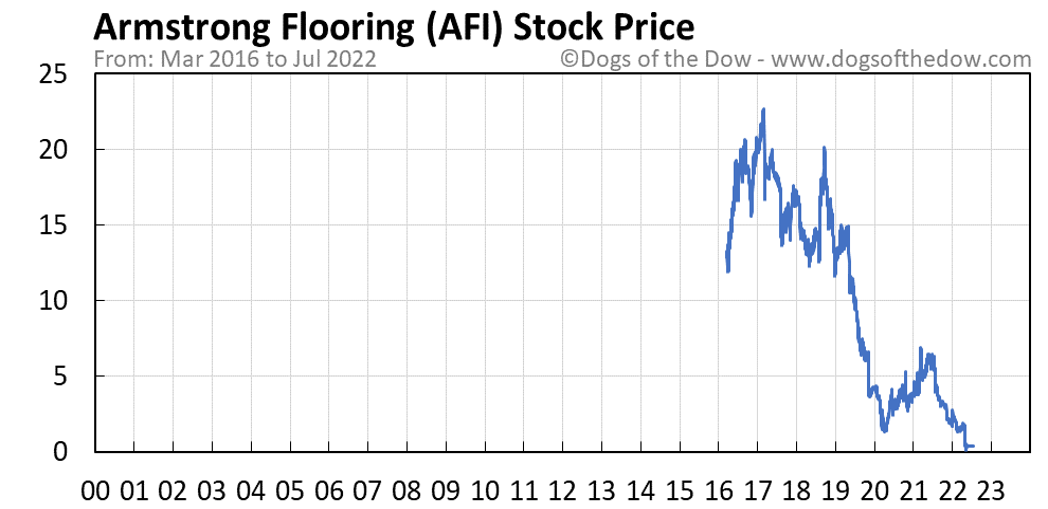 AFI stock price chart