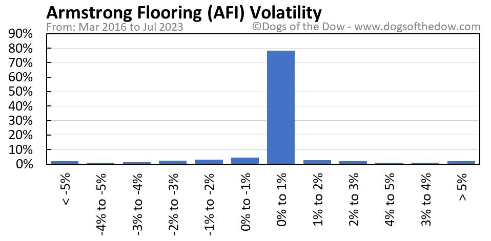 AFI volatility chart