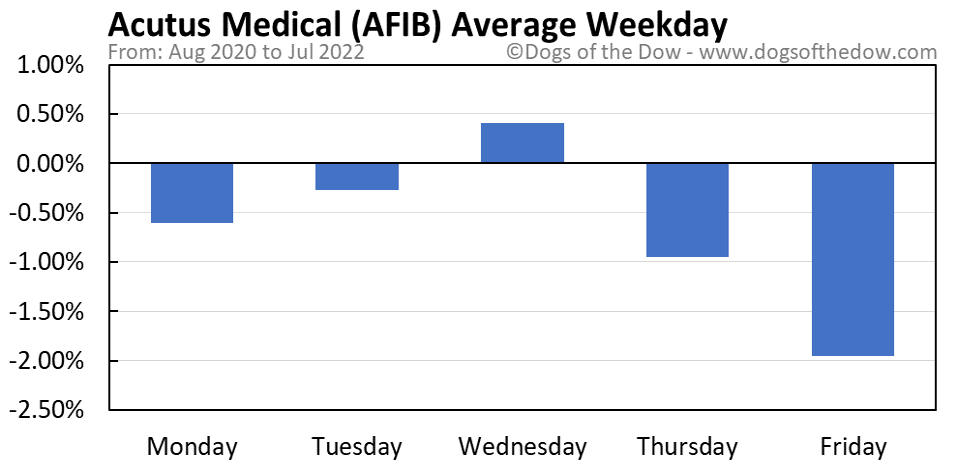 AFIB average weekday chart