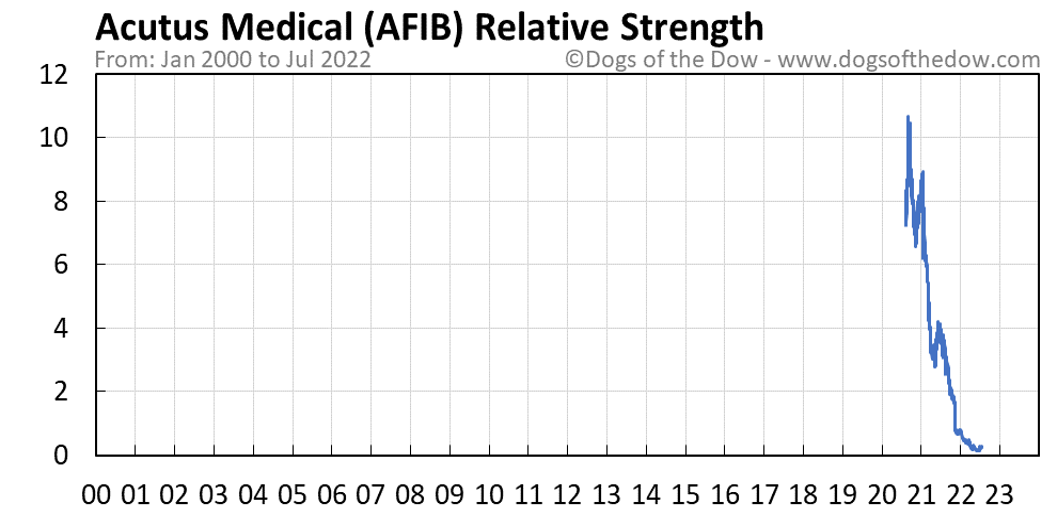 AFIB relative strength chart