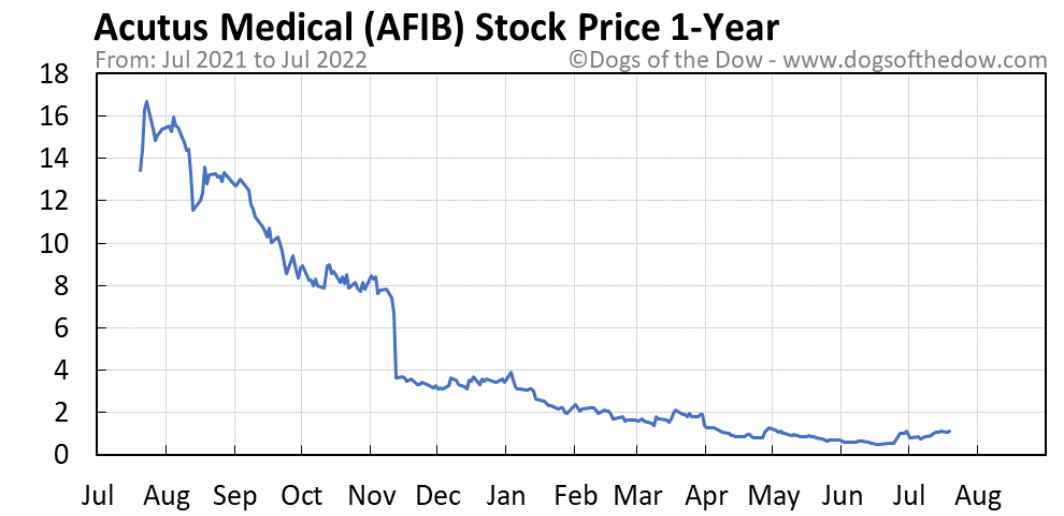 AFIB 1-year stock price chart