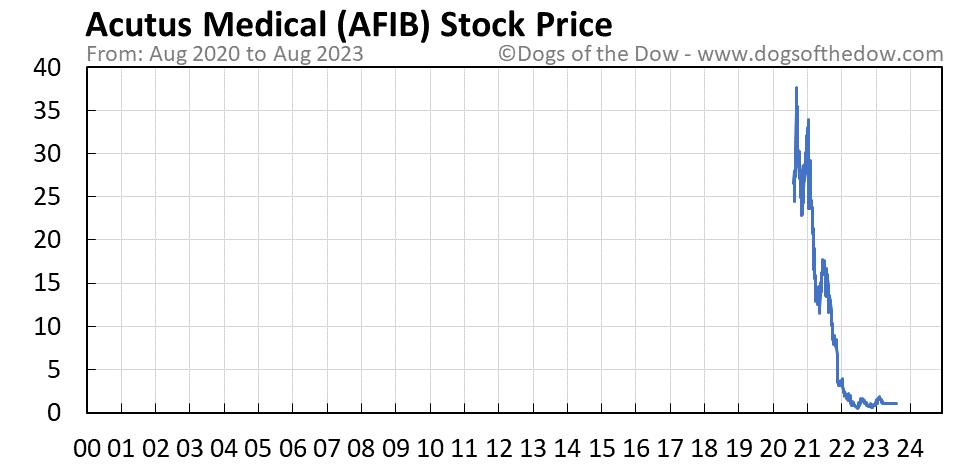 AFIB stock price chart
