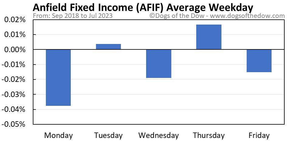 AFIF average weekday chart