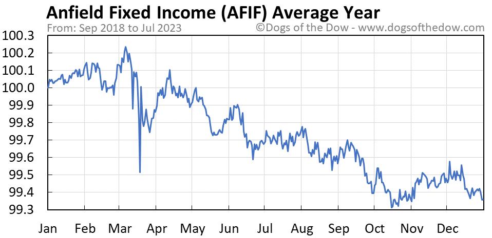 AFIF average year chart