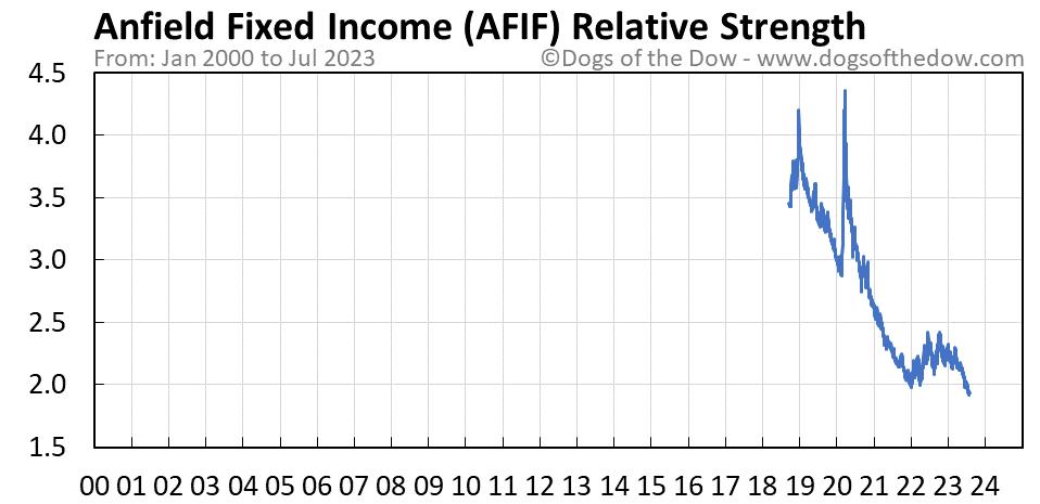 AFIF relative strength chart