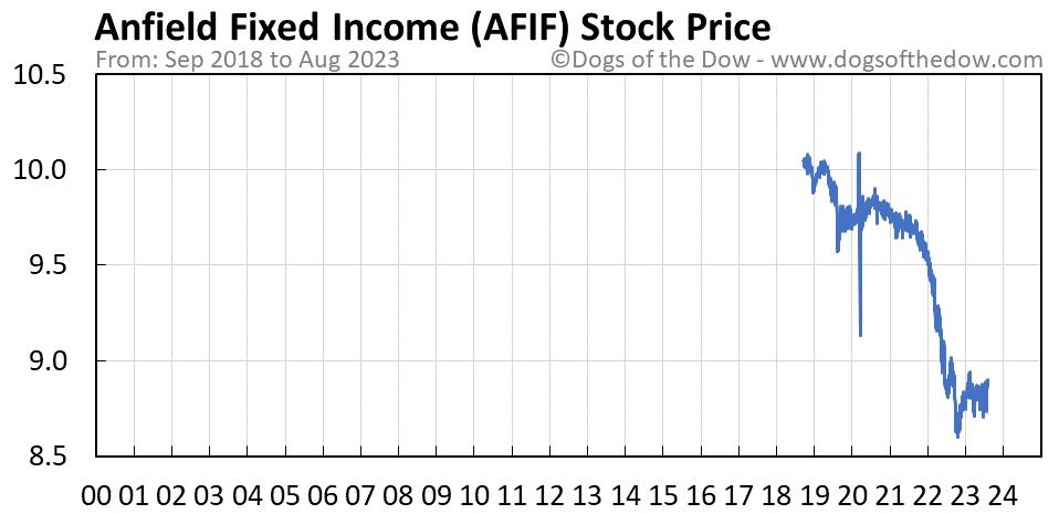 AFIF stock price chart