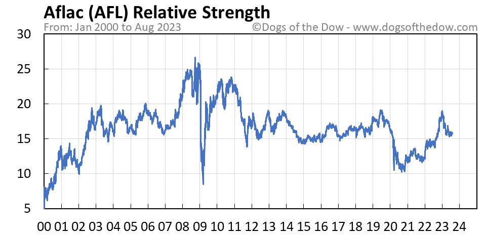 AFL relative strength chart