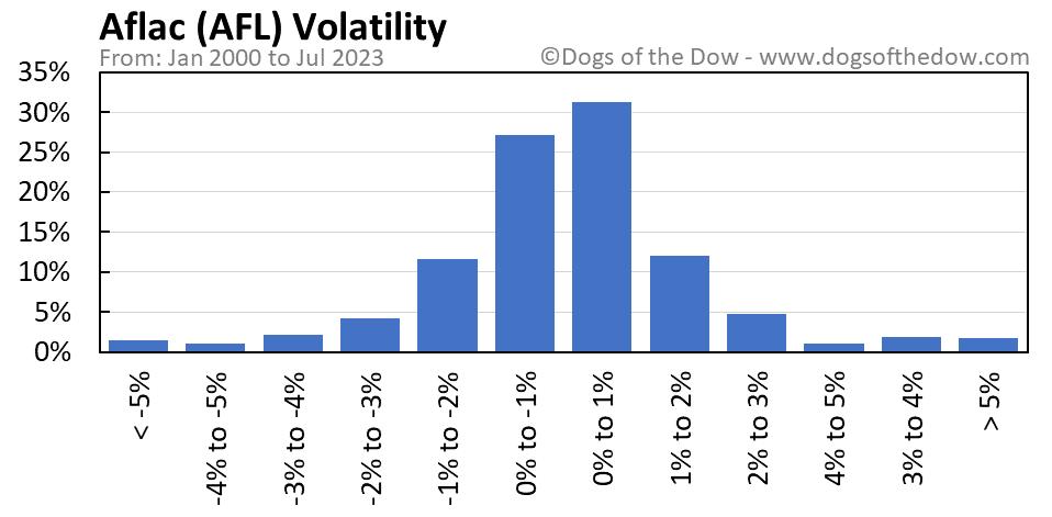 AFL volatility chart