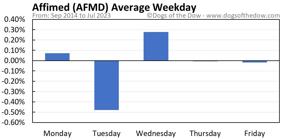 AFMD average weekday chart