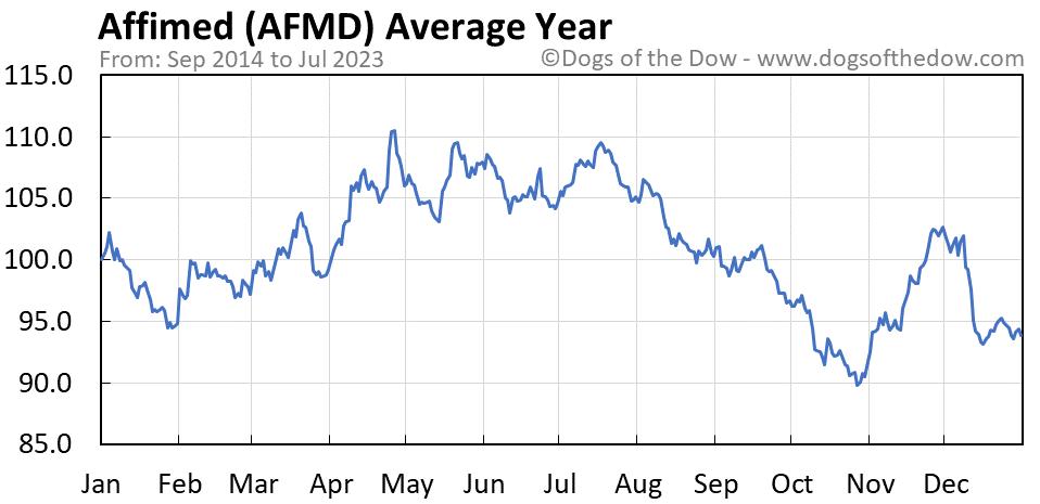AFMD average year chart