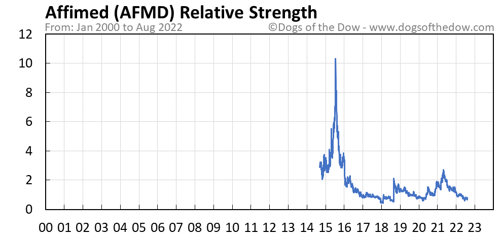 AFMD relative strength chart