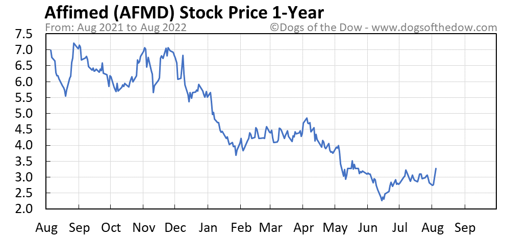 AFMD 1-year stock price chart