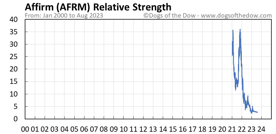 AFRM relative strength chart