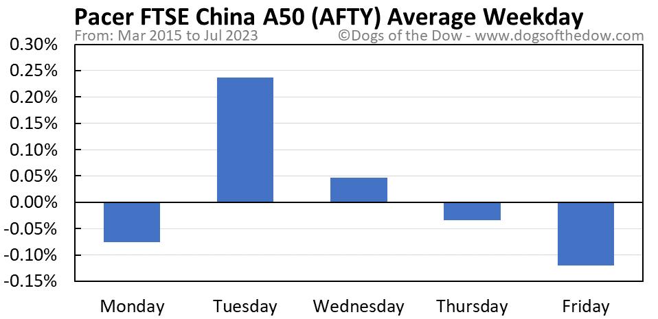 AFTY average weekday chart