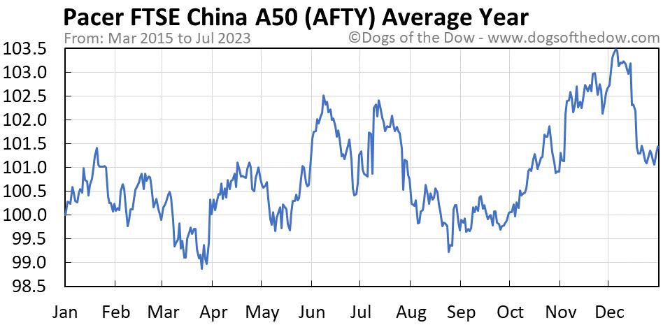 AFTY average year chart