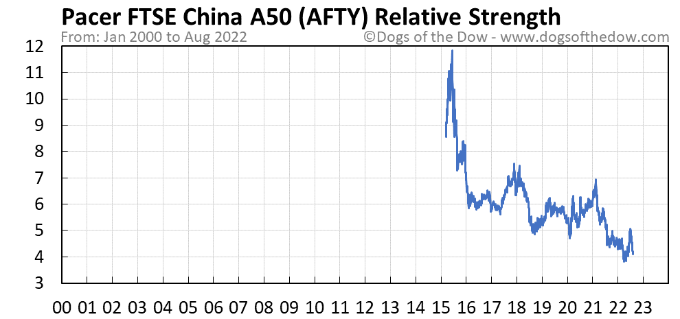 AFTY relative strength chart