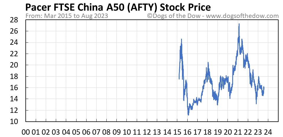 AFTY stock price chart