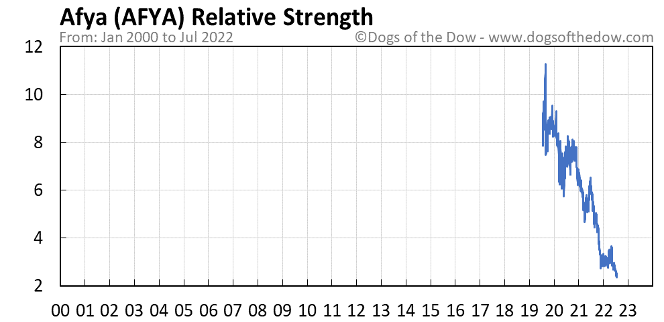 AFYA relative strength chart