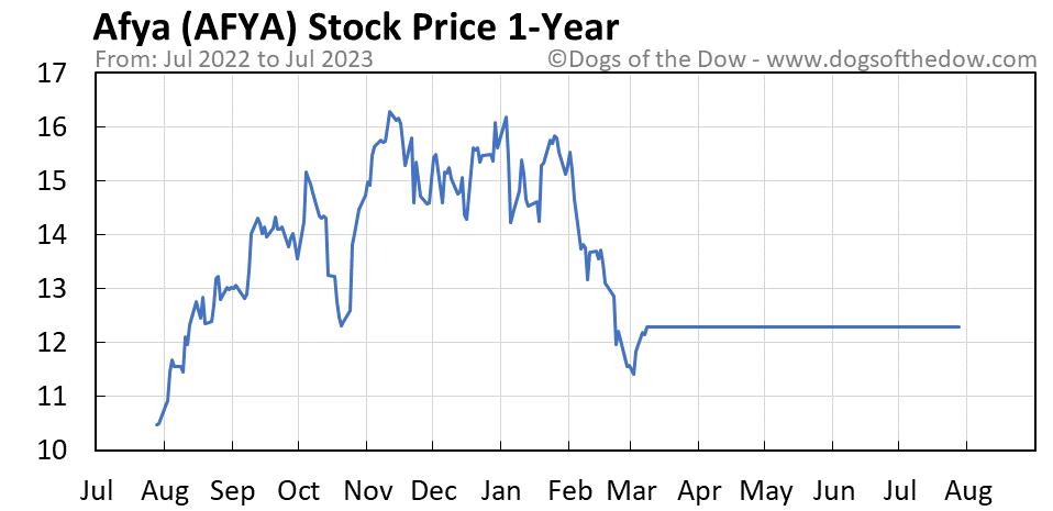AFYA 1-year stock price chart