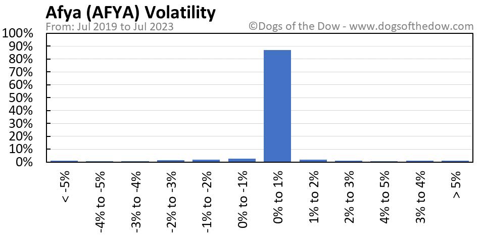 AFYA volatility chart
