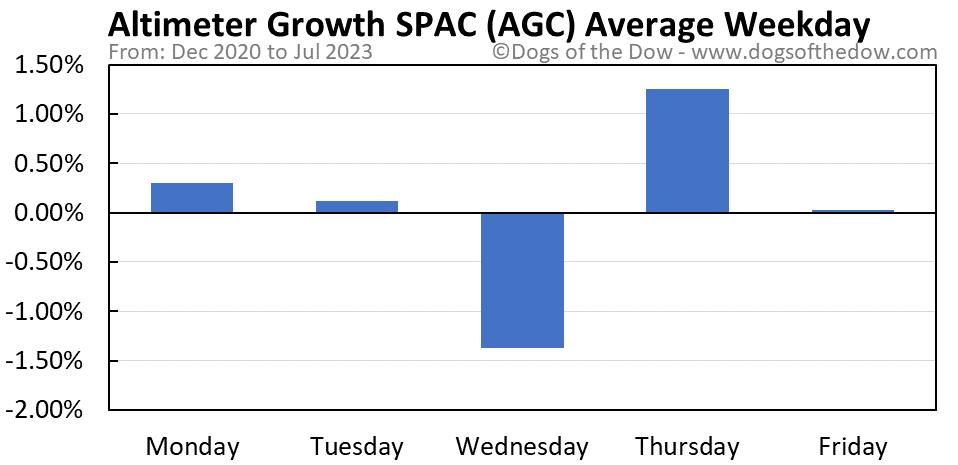 AGC average weekday chart