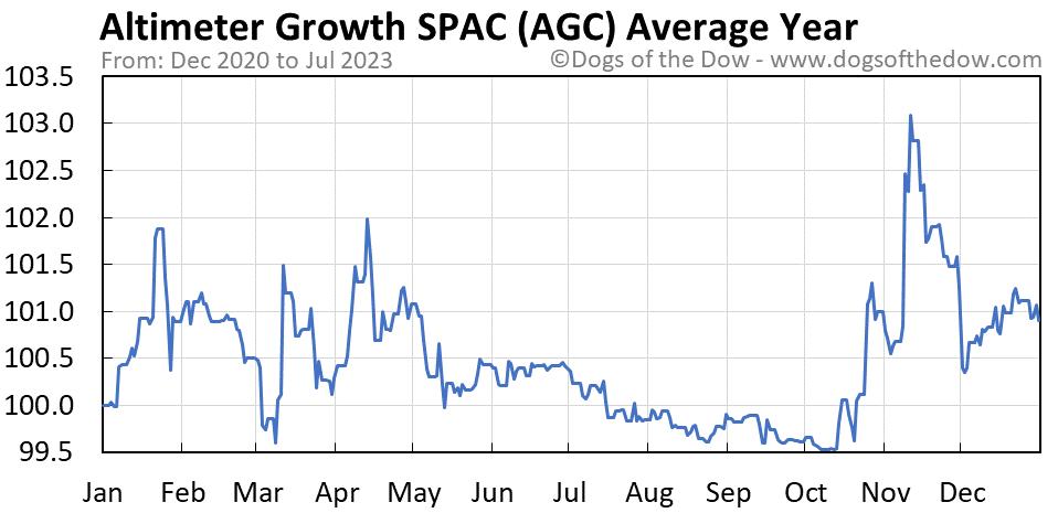 AGC average year chart