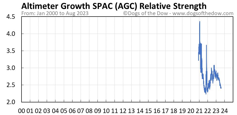 AGC relative strength chart