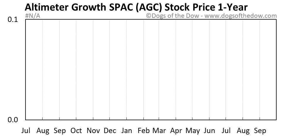 AGC 1-year stock price chart