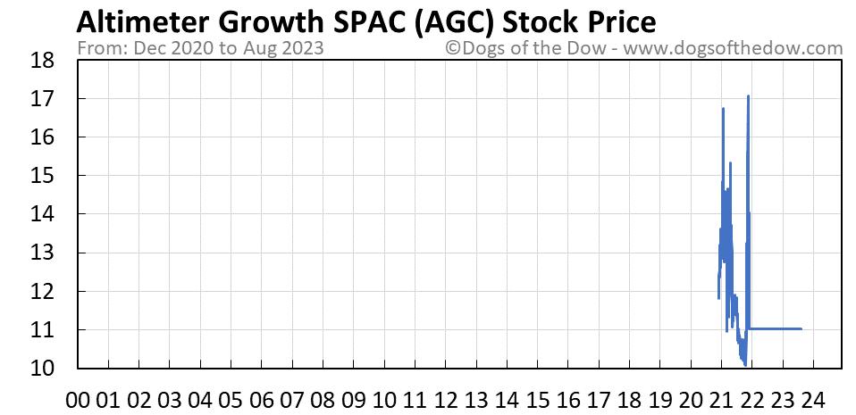 AGC stock price chart
