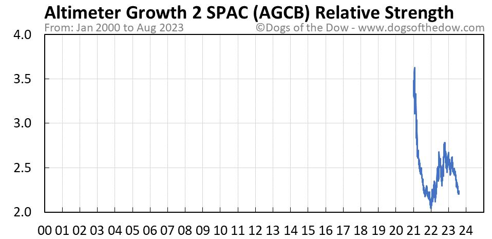 AGCB relative strength chart