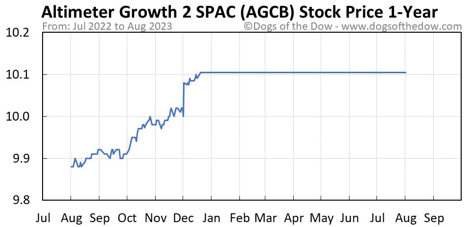AGCB 1-year stock price chart