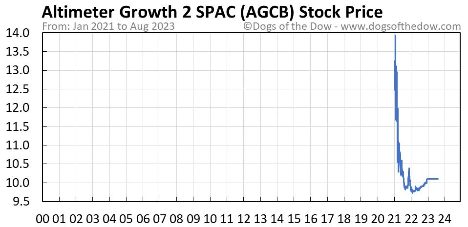 AGCB stock price chart