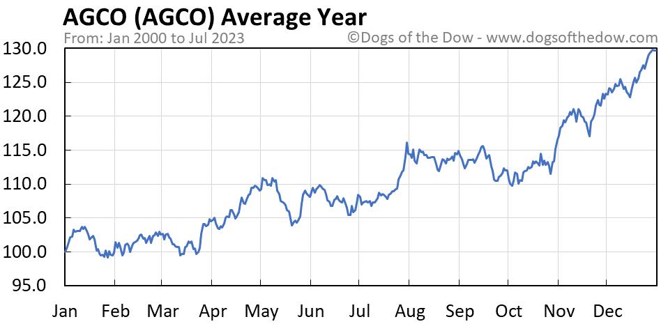 AGCO average year chart