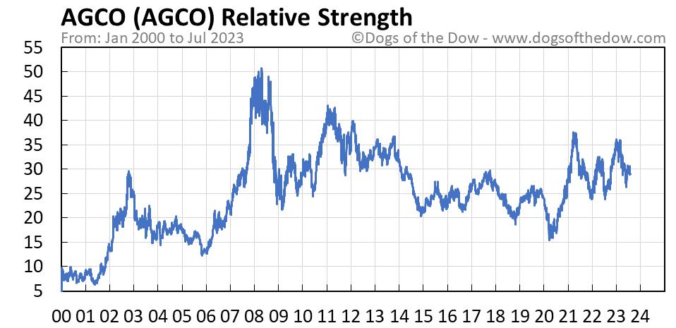 AGCO relative strength chart