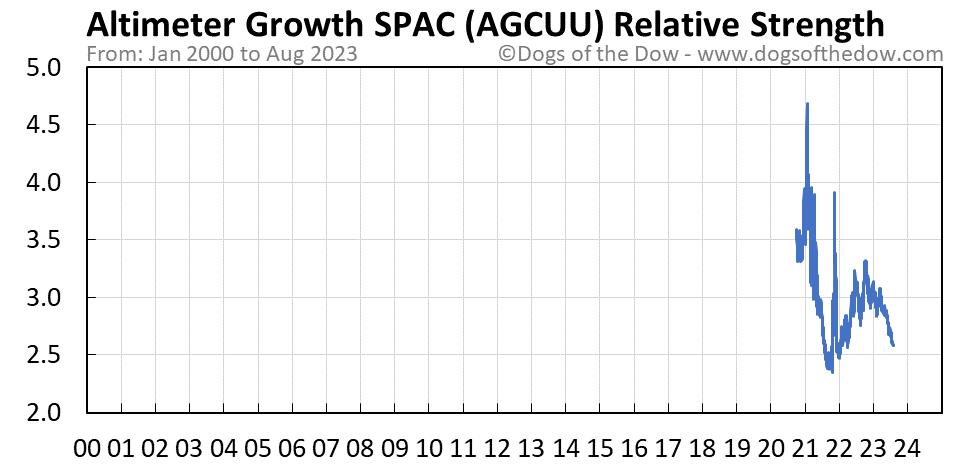 AGCUU relative strength chart