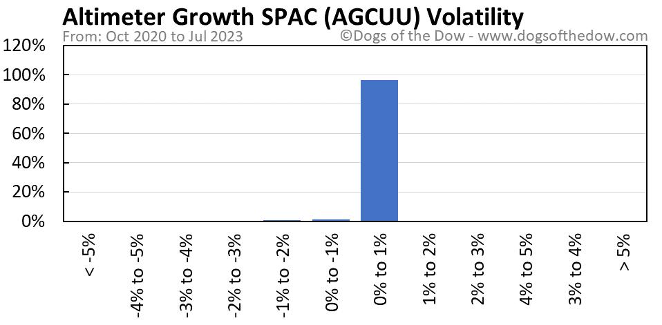 AGCUU volatility chart