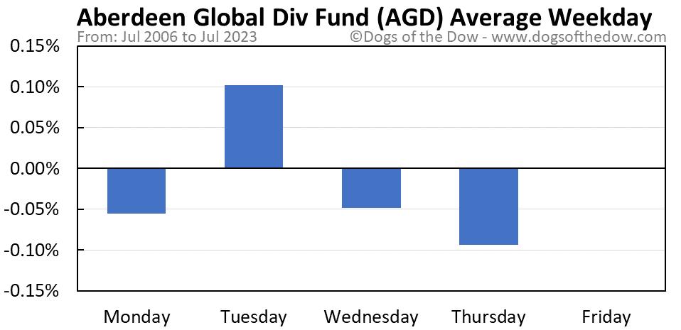 AGD average weekday chart