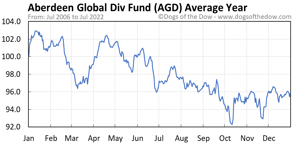 AGD average year chart