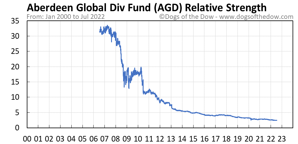AGD relative strength chart