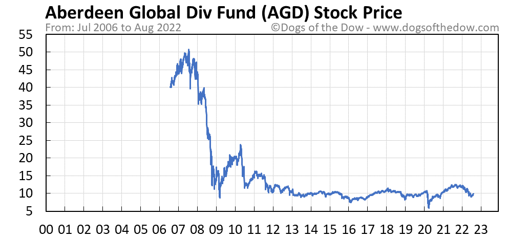 AGD stock price chart