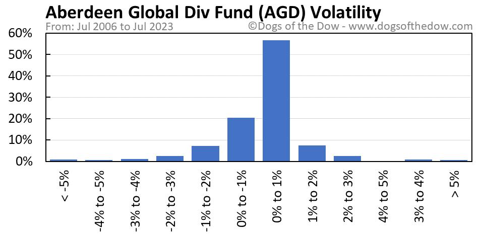 AGD volatility chart