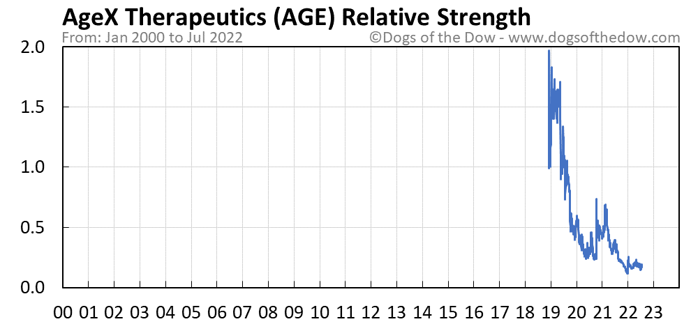 AGE relative strength chart