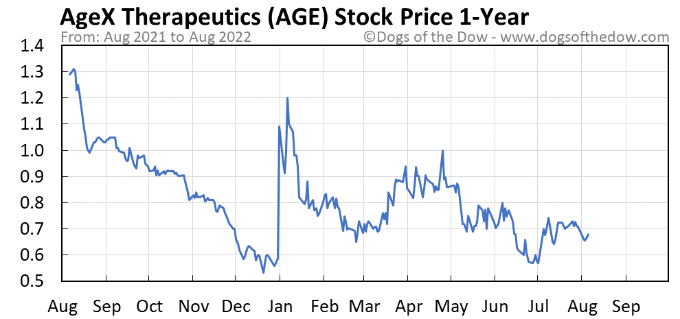 AGE 1-year stock price chart