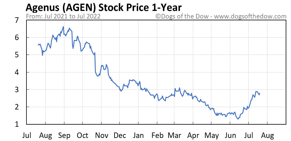 AGEN 1-year stock price chart