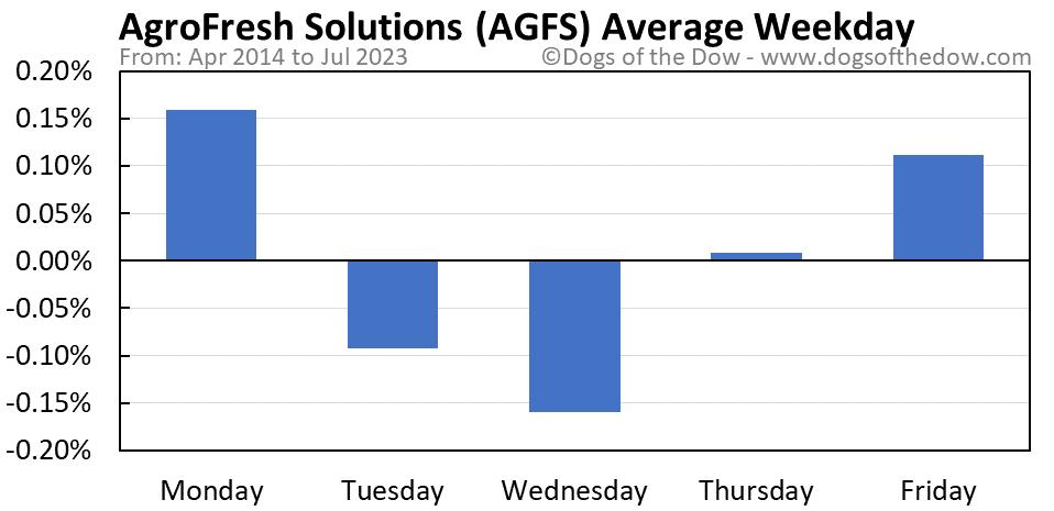 AGFS average weekday chart