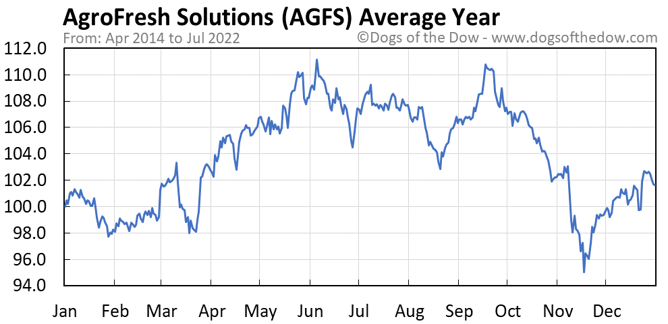 AGFS average year chart