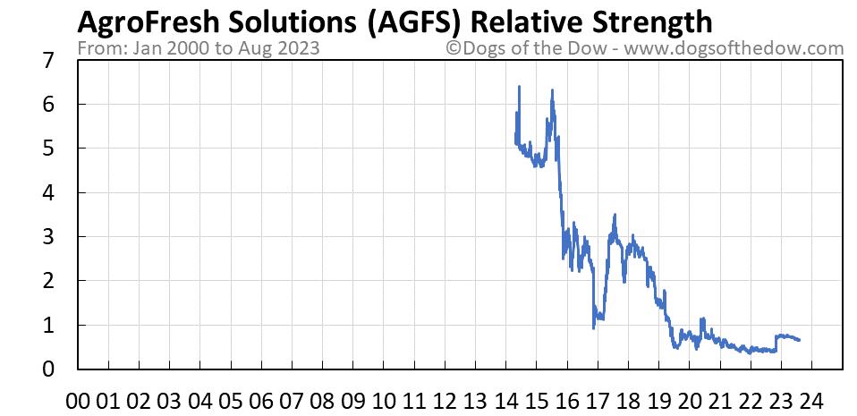 AGFS relative strength chart
