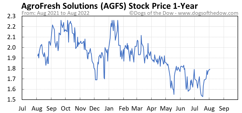 AGFS 1-year stock price chart
