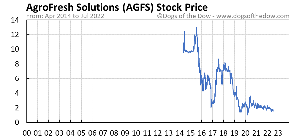 AGFS stock price chart